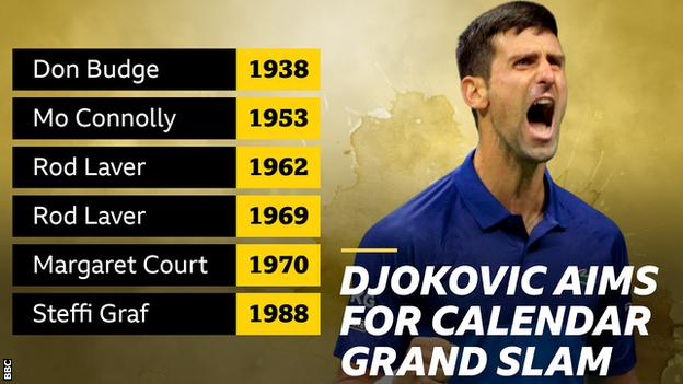 Players who have won a calendar Grand Slam in singles include Don Budge, Maureen Connolly, Rod Laver, Margaret Court and Steffi Graf