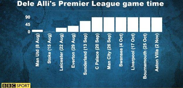 Dele Alli's Premier League game time