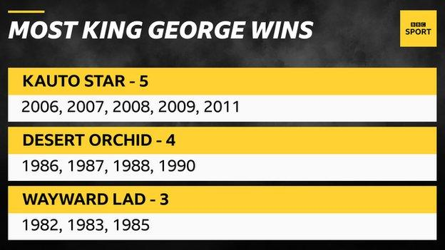 Most King George VI Chase victories