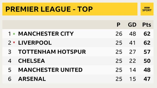 Snapshot of top of Premier League table: 1st Man City, 2nd Liverpool, 3rd Tottenham, 4th Arsenal, 5th Chelsea and 6th Man Utd