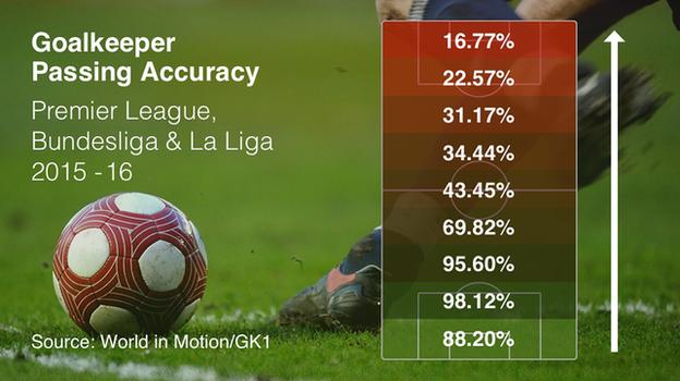 Goalkeeper passing accuracy
