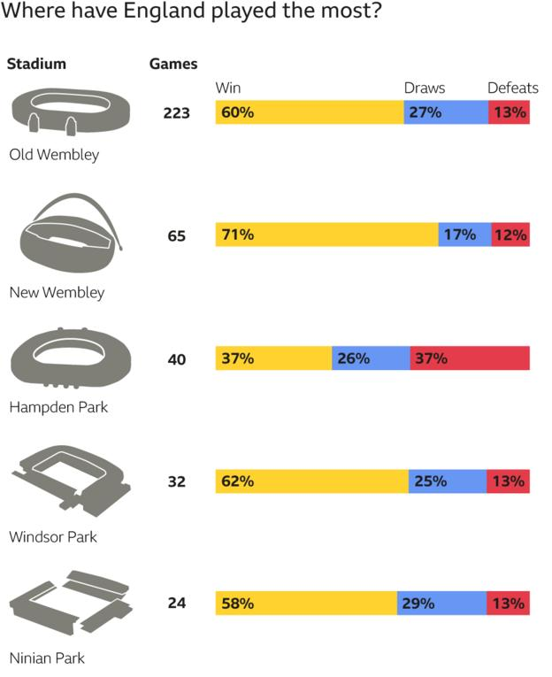 Graphic showing where England have played the most games, and win % there. 1st old Wembley (223 games, 60%) 2nd new Wembley (65, 70%), 3rd Hampden Park (40, 30%), 4th Windsor Park (32, 62%), 5th Ninian Park (24, 58)