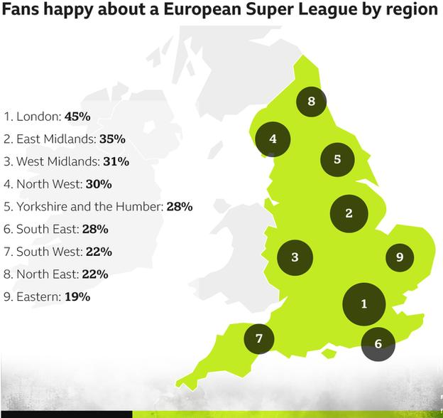 Fans by region who are happy with idea of a European Super League