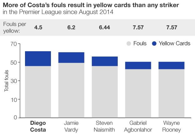 Graphic showing Costa's bookings per foul rate compared to other Premier League strikers