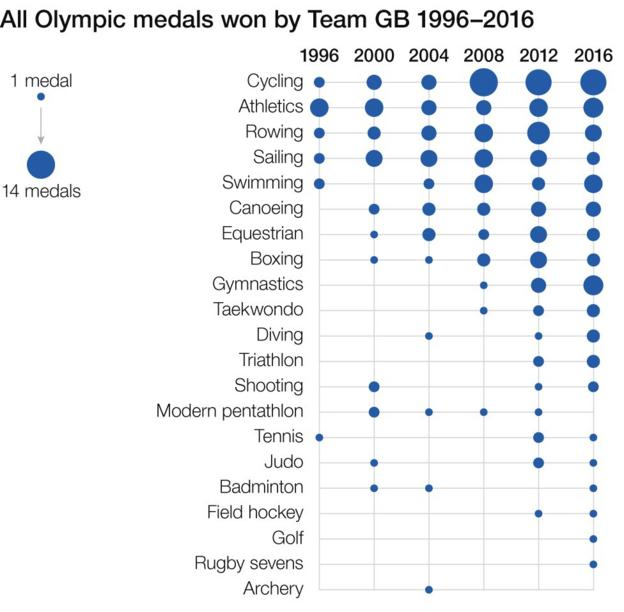 Team GB medals
