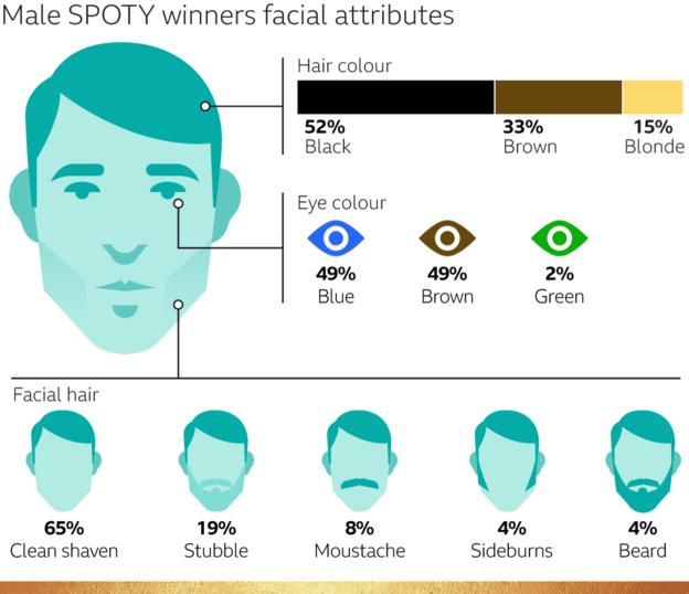 Male SPOTY winners' facial attributes
