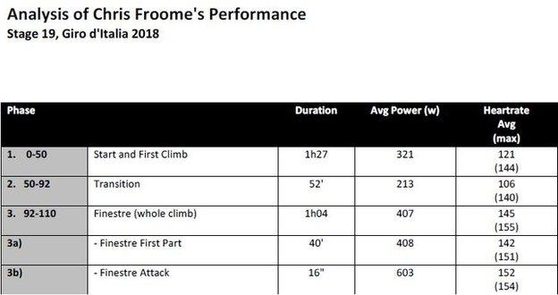 Chris Froome's performance analysis