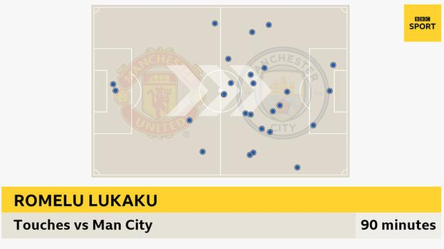 Graphic showing how Romelu Lukaku had 27 touches against Manchester City, three inside the City area