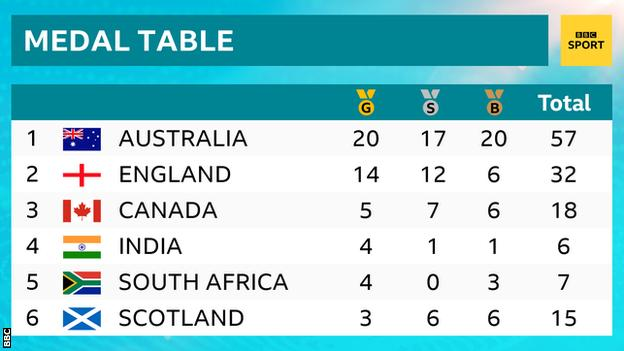 Commonwealth Games medal table