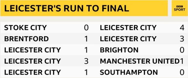 Leicester City have knocked out three Premier League clubs on the way to the final - Brighton, Manchester United and Southampton