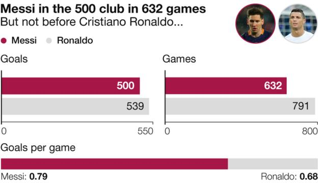 Lionel Messi reaches 500 goals for Barcelona and Argentina