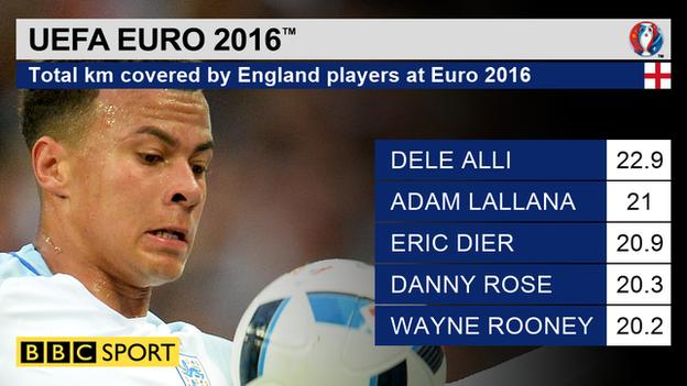 Total km covered by England players at Euro 2016 by England players