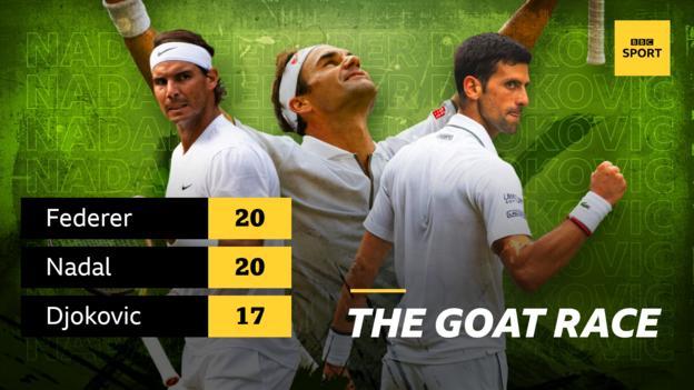Graphic showing the number of Grand Slam wins for Rafael Nadal (20), Roger Federer (20) and Novak Djokovic (17)