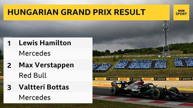 Lewis Hamilton Wins In Hungary With Max Verstappen Second After Crash Bbc Sport
