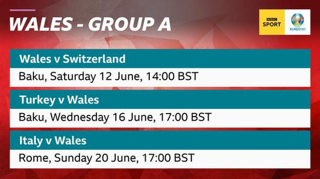Graphic showing Wales play Switzerland, Turkey and Italy in Group A