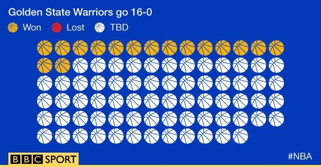 Golden State Warriors' record
