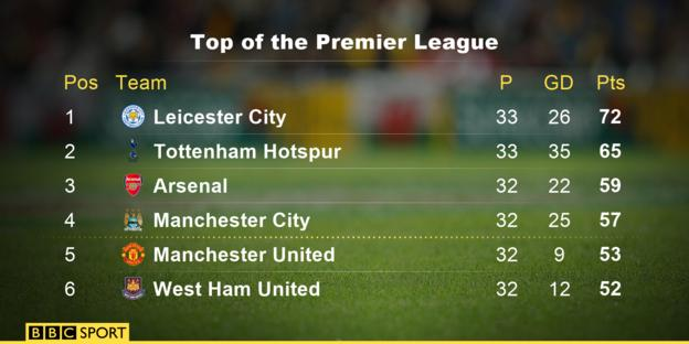 Top of the Premier League