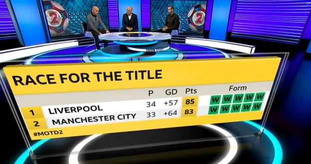Graphic showing the top of the Premier League, with Liverpool two points ahead of Manchester City, having played a game more. They have both won their past five games