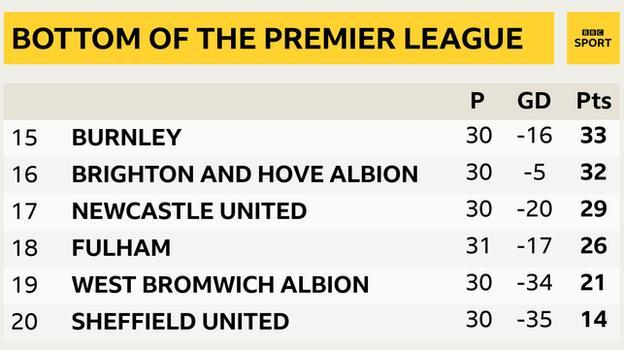 Cuplikan yang menunjukkan bagian bawah Liga Premier: Burnley ke-15, Brighton ke-16, Newcastle ke-17, Fulham ke-18, West Brom ke-19 & Chef ke-20 UTD