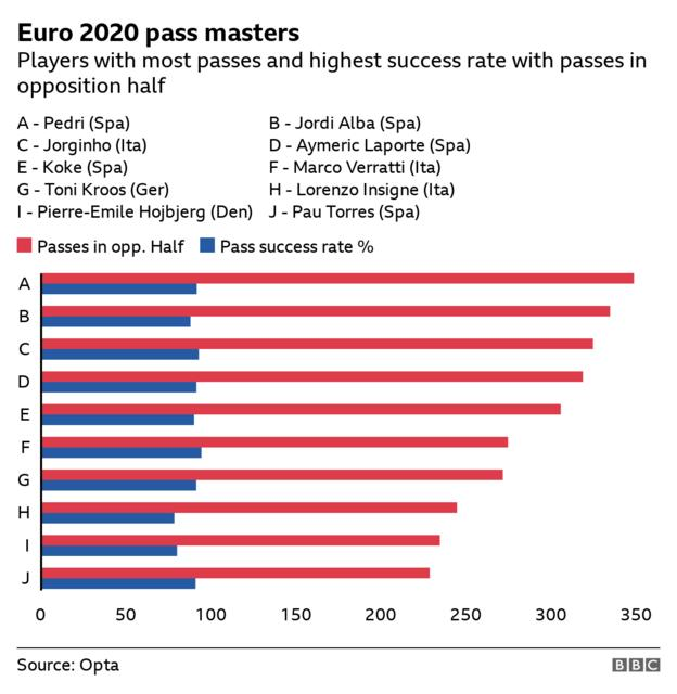 Euro 2020: Phillips' 83km, Ronaldo's records and Pedri's passes - the best stats from the summer thumbnail