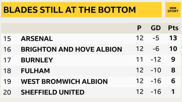 Snapshot showing the bottom of the Premier League: 15th Arsenal, 16th Brighton, 17th Burnley, 18th Fulham, 19th West Brom & 20th Sheff Utd
