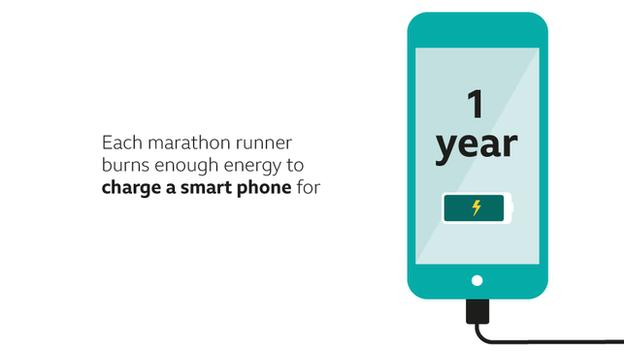 graphic to show each marathon runner burns enough energy to power smart phone for a year.