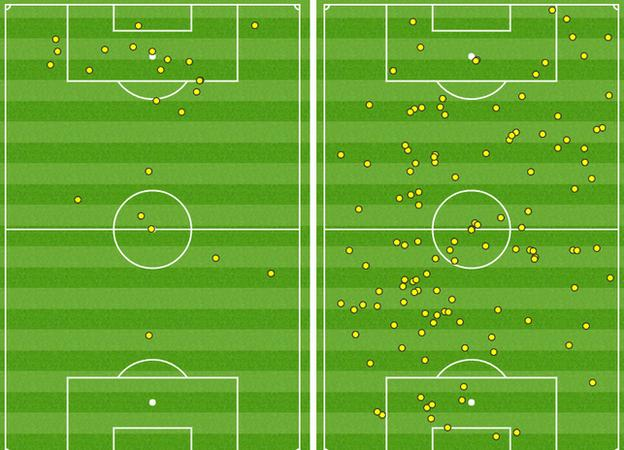 Opta touch map
