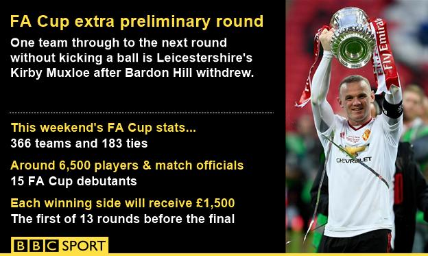 FA Cup stats