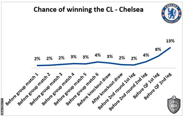 Chelsea's chance of winning the Champions League: 13%