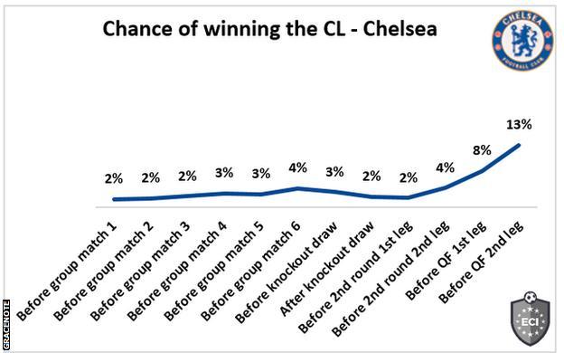 Posibilidades del Chelsea de ganar la Champions League: 13%.