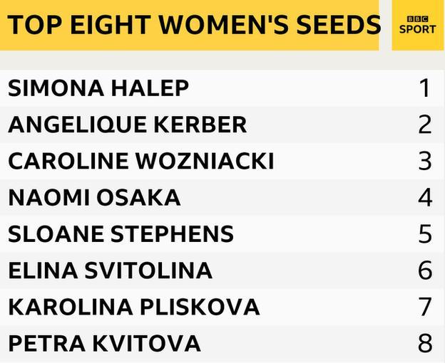 Top eight women's seeds are Simona Halep, Angelique Kerber, Caroline Wozniacki, Naomi Osaka, Sloane Stephens, Elina Svitolina, Karolina Pliskova and Petra Kvitova
