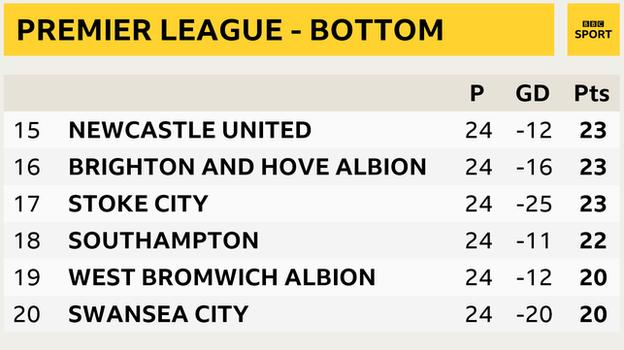Premier League - bottom six snapshot: Newcastle 19th, Brighton in 16th, Stoke in 17th, Southampton 18th, West Brom in 19th and Swansea 20th