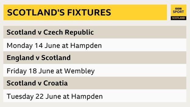 Scotland's Euro 2020 fixtures