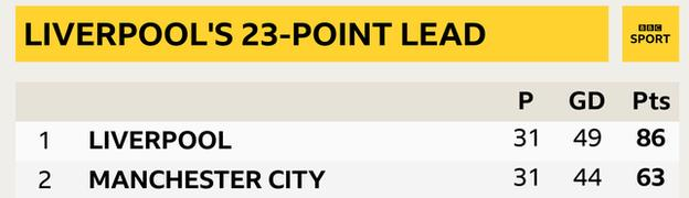 Snapshot showing Liverpool's 23-point lead over Manchester City at the top of the Premier League table