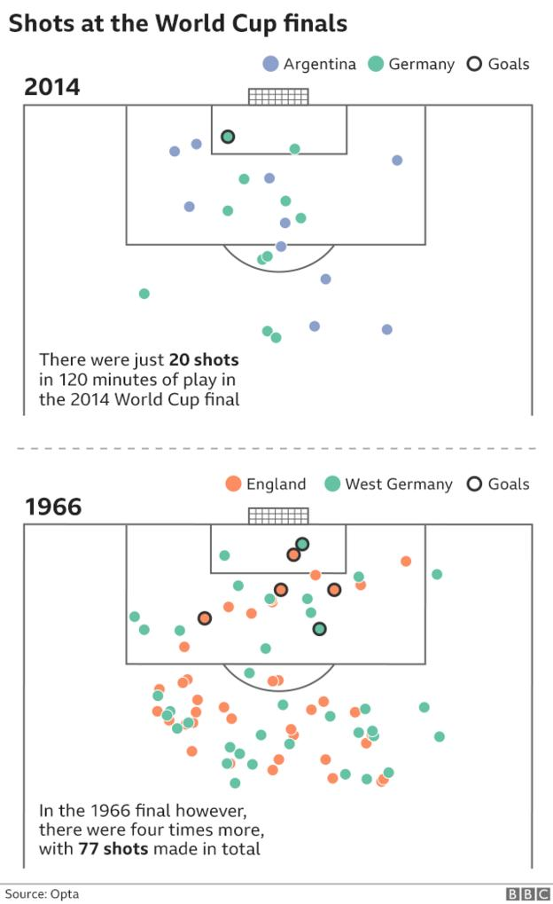 In the 1966 World Cup final there were 77 shots, nearly four times more than in the 2014 final when there were just 20