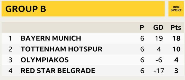 Group B, Bayern Munich first, Tottenham second, Red Star Belgrade third, Olympiakos fourth