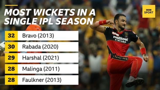 Most wickets in an IPL season: Dwayne Bravo (32 - Chennai Super Kings, 2013), Kagiso Rabada (30 - Delhi Capitals, 2020), Harshal Patel (29 - Royal Challengers Bangalore, 2021 - pictured), Lasith Malinga (28 - Mumbai Indians, 2011) and James Faulkner (28 - Rajasthan Royals, 2013)