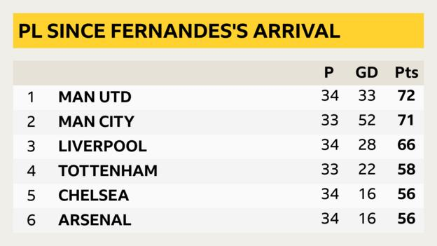 Premier League table since Bruno Fernandes joined Man: 1 Man Utd 72 pts, 2 Man City 71 pts, 3 Liverpool 66 pts, 4 Tottenham 58 pts, 5 Chelsea 56 pts, 6 Arsenal 56 pts