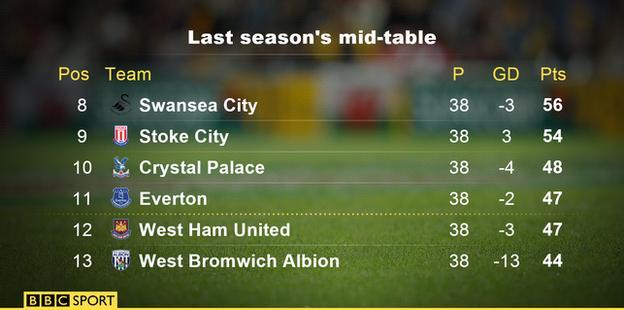 Last season's mid-table