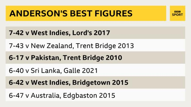 A graphic showing James Anderson's best Test figures - 7-42 against West indies, 7-45 against New Zealand, 6-17 against Pakistan, 6-40 against Sri Lanka, 6-42 against West Indies, 6-47 against Australia