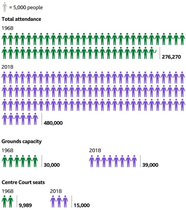 Graphic showing how the total attendance, grounds capacity and number of Centre Court seats has increased from 1968 to 2018