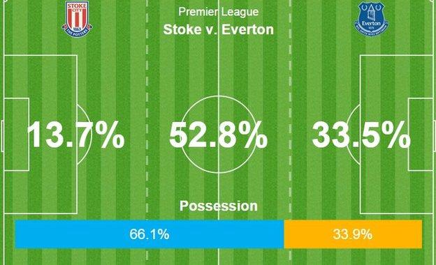 Everton had less of the ball against Stoke but made more of their possession as Stoke struggled to break them down