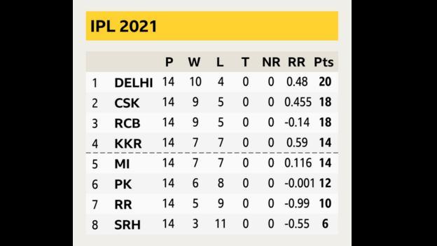 Final IPL table