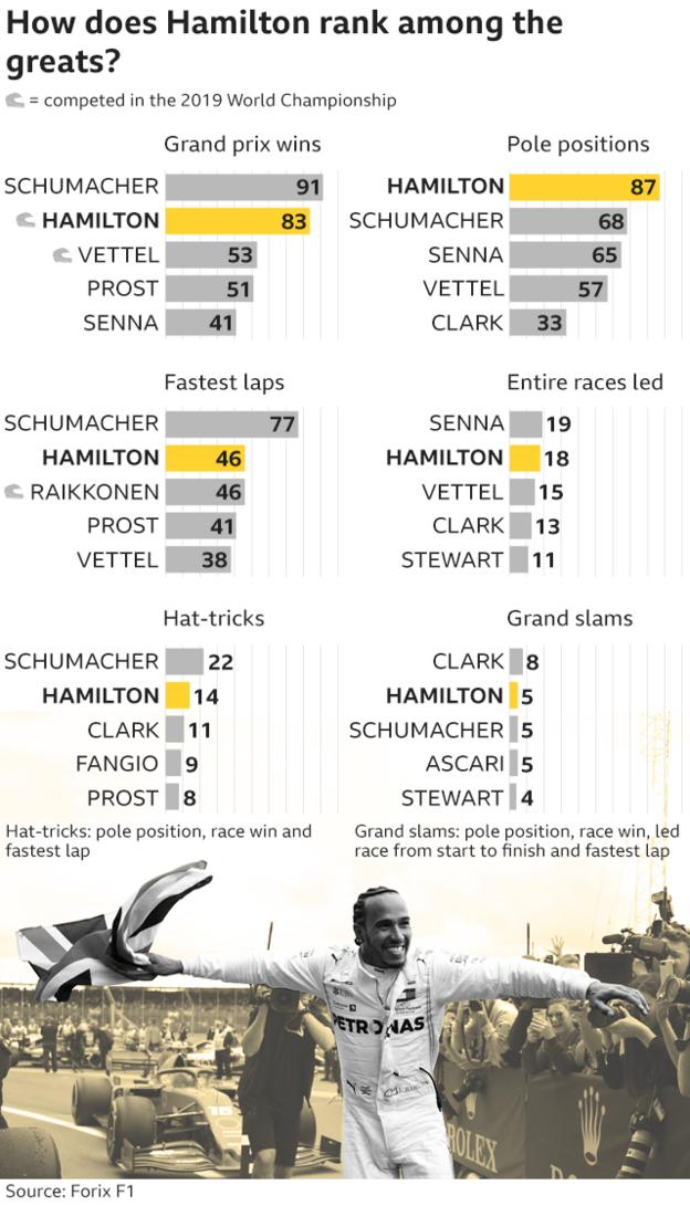 Chart showing how Lewis Hamilton ranks among the greats, top in terms of pole positions but second in terms of total wins, fastest laps , entire races led, hat-tricks and grand slams