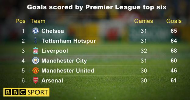 Goals scored by Premier League top six