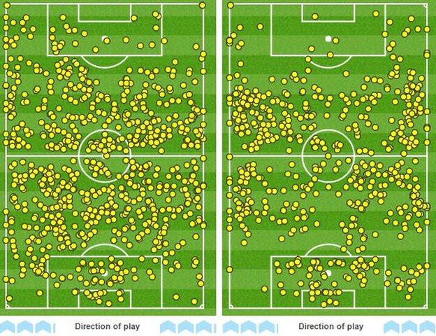 Manchester United's touchmap (right) shows how many fewer touches they had in the opposition box than Liverpool