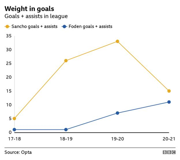 Chart showing Sancho and Foden's goal contributions each season