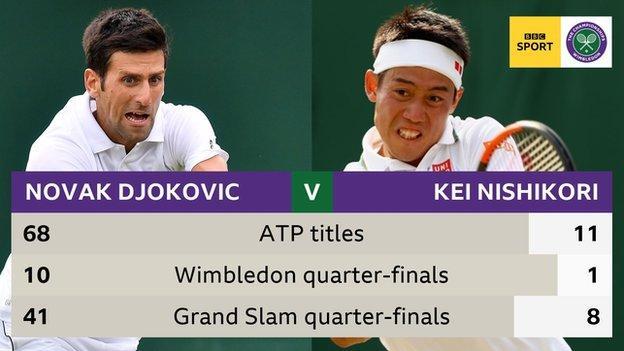 Djokovic versus Nishikori stats