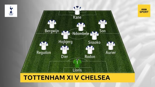 Graphic showing Tottenham XI v Chelsea: Lloris, Aurier, Rodon, Dier, Reguilon, Sissoko, Hojbjerg, Son, Ndombele, Bergwijn, Kane