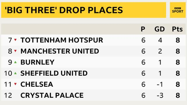 Snapshot showing 7th to 12th place in the Premier League: 7th Tottenham, 8th Man Utd, 9th Burnley, 10th Sheff Utd, 11th Chelsea, 12th Crystal Palace